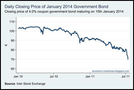 Bond Closing Price