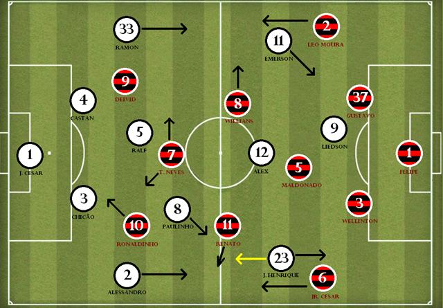 Corinthians 2-1 flamengo