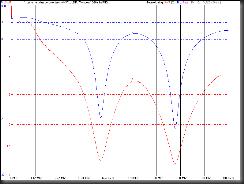 Windom 10-20 mhz
