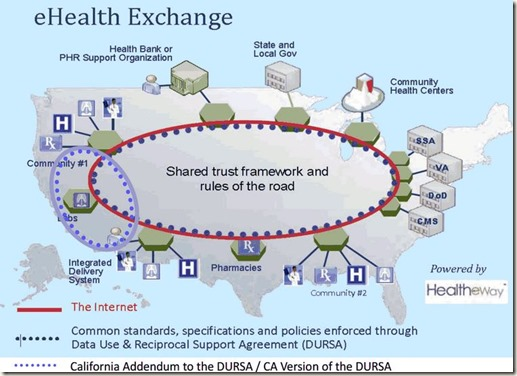 NationWide Framework and CA HIO