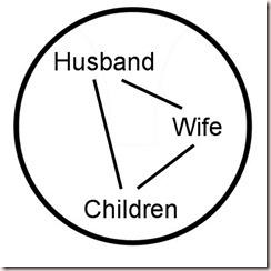 Social System Circle Family