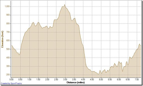 Veterans Day Run 11-11-2012, Elevation - Distance