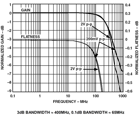 3dB and 0.1dB bandwidth for the AD8075, G = 2, triple video buffer, RL = 150Ω