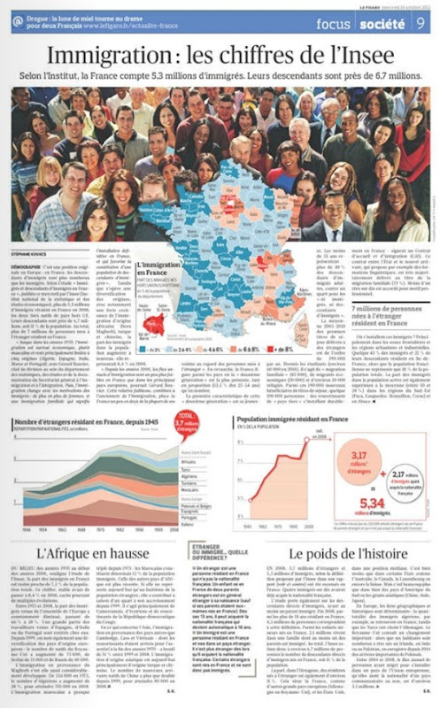 Immigracion segon Le Figaro