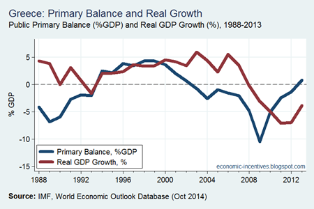 Greek Primary Balance and Growth