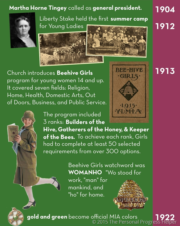 History of the Young Women's Organization Timeline Infographic: 1904-1922