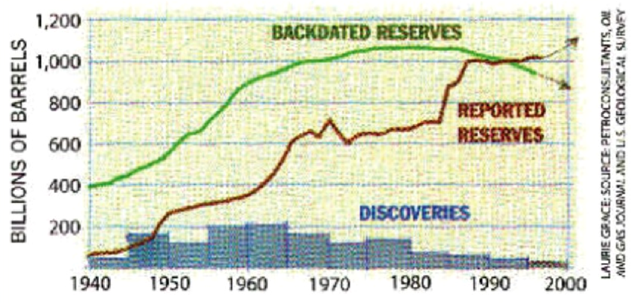 World remaining oil reserves estimates from political/financial (brown curve) and technical sources (green curve), 1940-2000. These estimates were published as 'The end of cheap oil' in the March 1998 issue of Scientific American. Graphic: Campbell and Laherrere, 1998