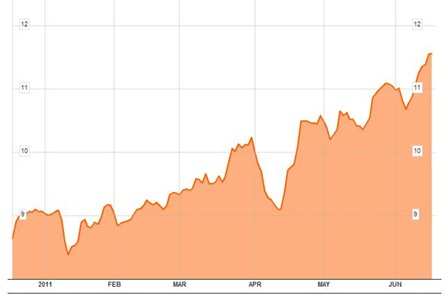 Bond Yields 6M to 17-06-11