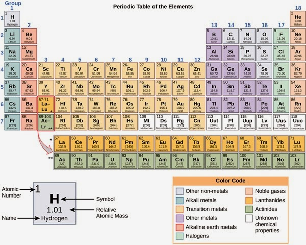 Periodic Table Lanthanides and Actinides