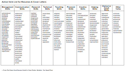 strong verbs for resume