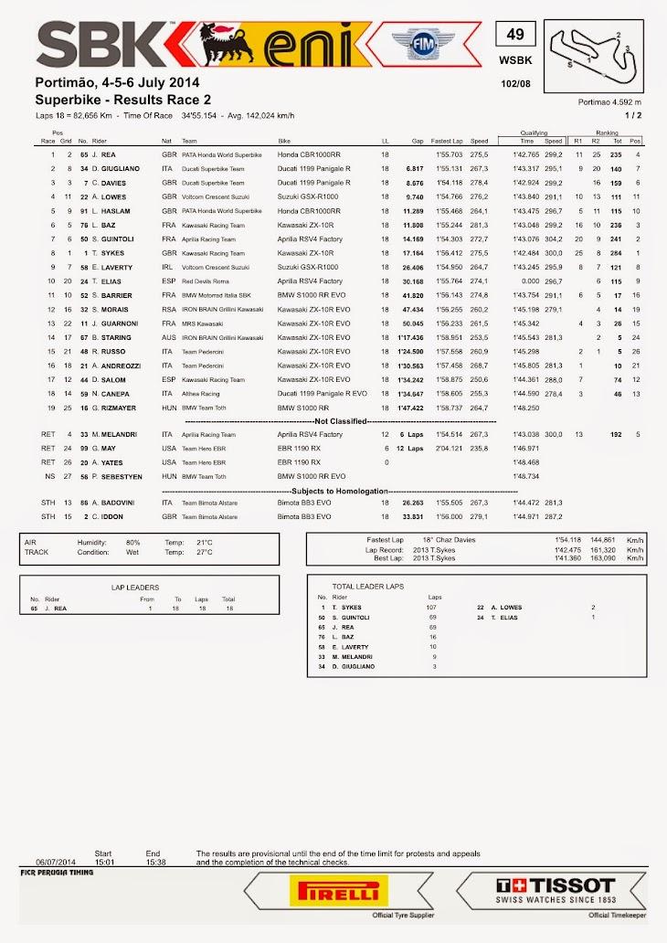 sbk-2014-portimao-race2.jpg