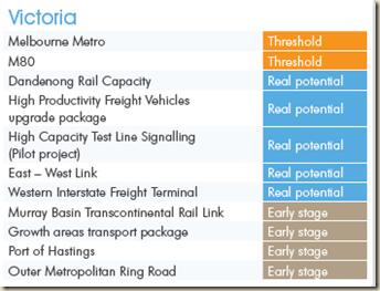 www.infrastructureaustralia.gov.au-coag-files-2013-R359_Infrastructure_Australia_National_Infrastructure_Plan_2013_Ch10-App.pdf