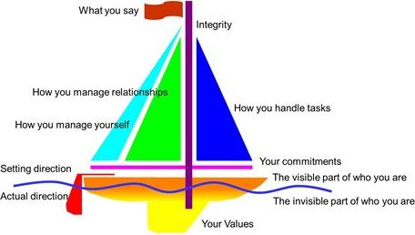 Integrity Ship