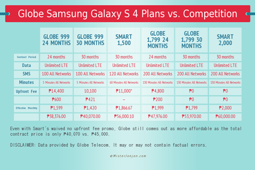 Globe Samsung Galaxy S 4 Plans Comparison Final