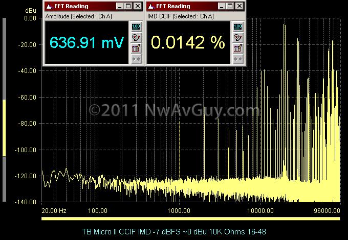 TB Micro II CCIF IMD -7 dBFS ~0 dBu 10K Ohms 16-48
