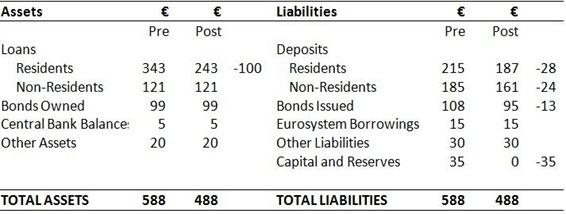 Bank Balance Sheet 5