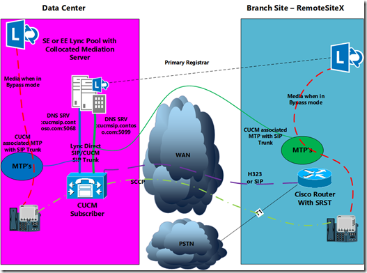 Lync Server 2013 Multiple Direct SIP Trunks to CUCM and the Alternate Media IP Setting