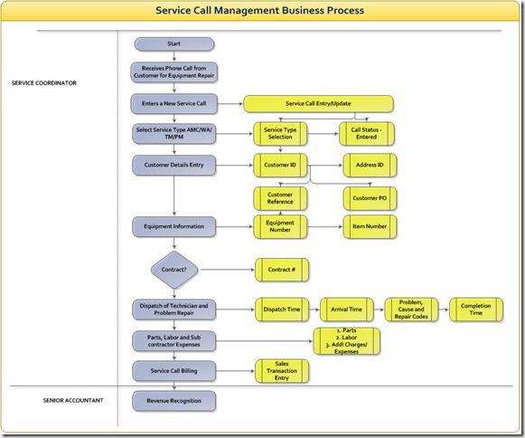 Service call process1