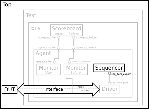 ch5-uvm_tb_simpleadder_sequencer