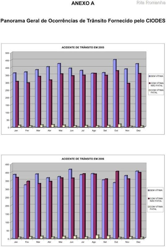 Gráficos elaborados pelo CIODES sobre o número de acidentes de trânsito sem vítimas, com vítimas e com mortes.