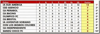 Clausura 2013 - fecha 4