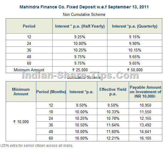MAHINDRA FINANCE COMPANY FIXED RATES OF INTEREST