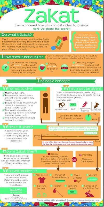 zakat-infographic