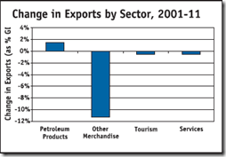 Auto Industry - Trade export by sector