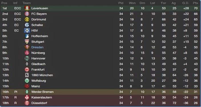 Final league result