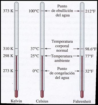 escala de temperatura
