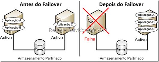 Cluster Activo/Activo