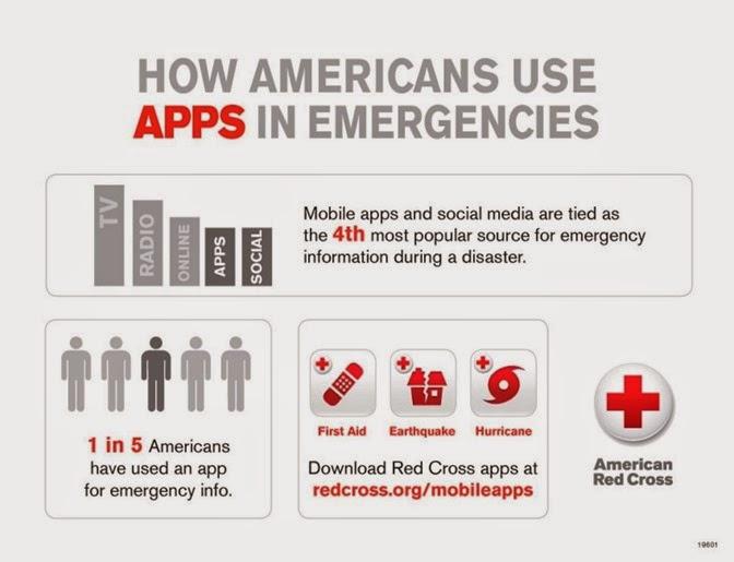 Apps in Emergencies Infographic