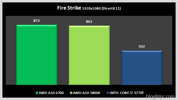 Fire Strike AMD A10 6700
