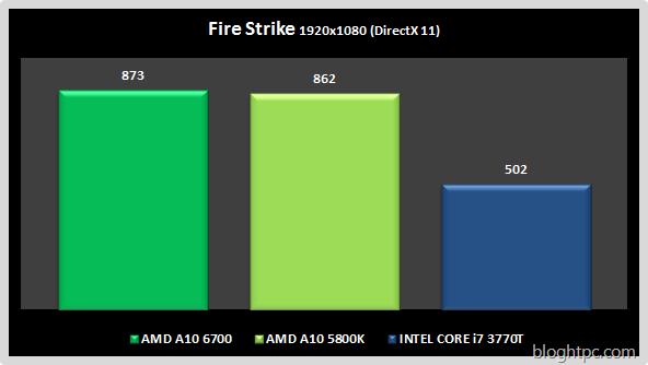 Fire Strike AMD A10 6700