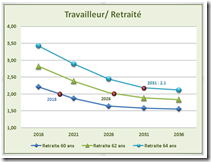 Travailleur - Retrait - 1