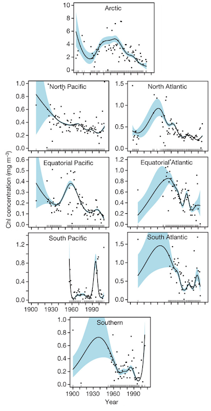 Global phytoplankton decline over the past century. Observed phytoplankton declines have occurred in eight out of ten ocean regions. The global rate of decline is estimated to be ~1% of the global median per year. Boyce, et al., 2010
