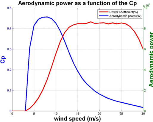 Aerodynamic power variation as a function of (Cp) for V52 model