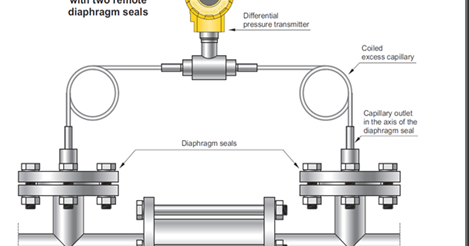 Chemical Process Engineering Design: Diaphragm seals in