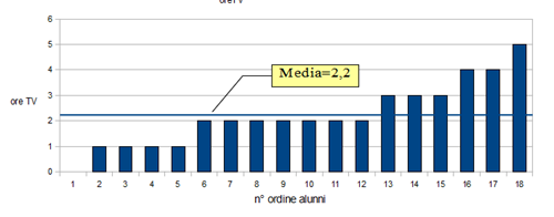 istogramma media