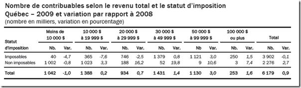 Statistique fiscale des particuliers -2009 - contribuables selon le revenu total et le statut d'imposition