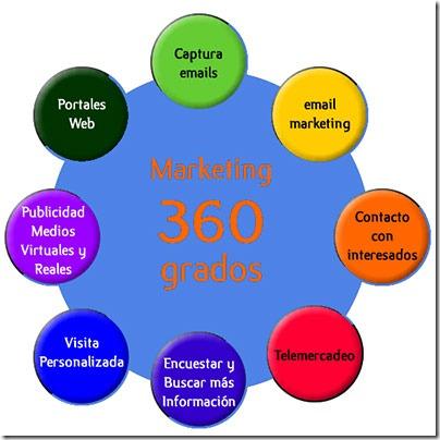 Publicidad-360-grados