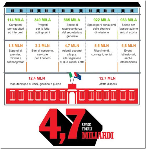 4,7 miliardi di euro è a quanto ci è costato palazzo Chigi nel 2010 (+46% rispetto a quanto costava nel 2006)