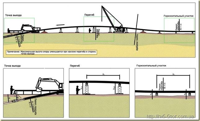 Схема устройства перегиба при протягивании трубопровода