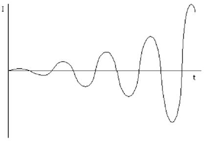 increased oscillation