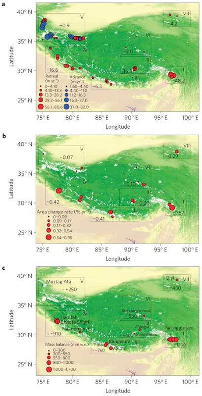 a, Glacier retreat for 82 Himalaya glaciers. b, Area reduction for 7,090 glaciers. c, Mass balance for 15 glaciers. Glaciers are categorized into seven regions and marked clockwise with Roman numerals in a–c. Yao, et al., 2012