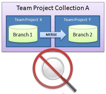 Ver histórico de merges entre diferentes team projects