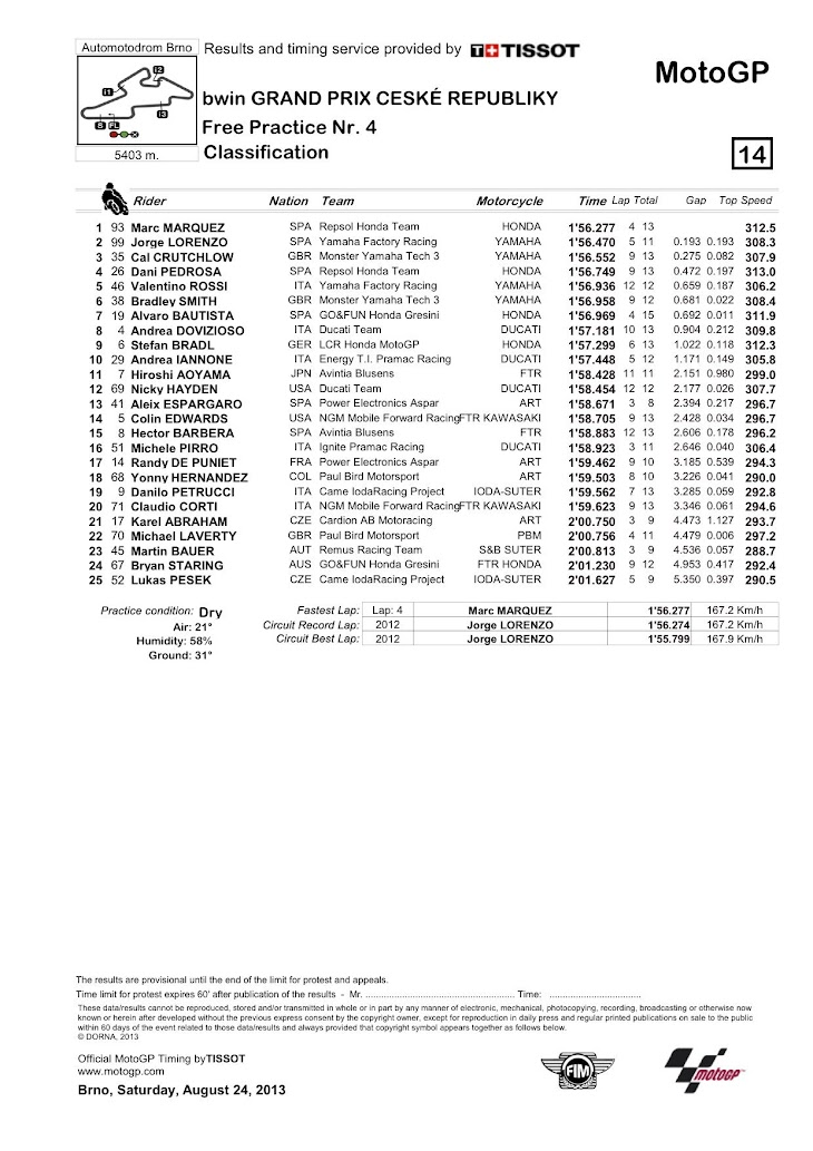 motogp-fp4-classification.jpg