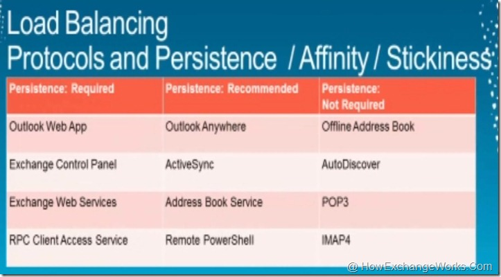 Exchange 2010 LB and affinity
