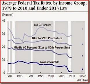 tax rates 2013