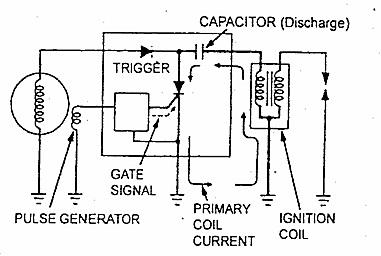 Sistem Pengapian CDI-AC